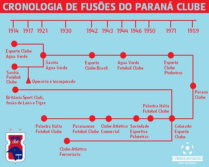 O Paraná Clube deve um pouco a cada um desses clubes acima (Arte: Verminosos por Futebol)