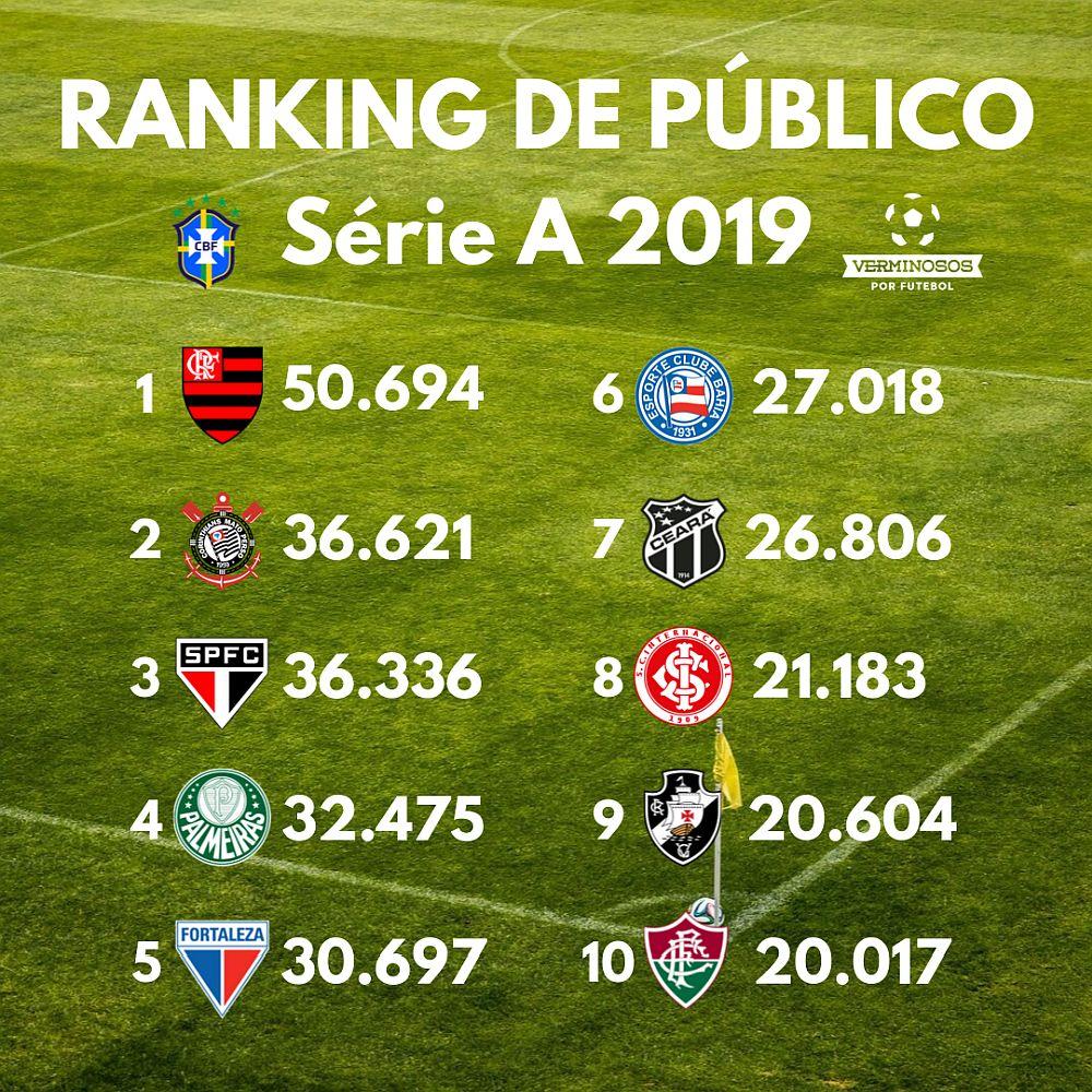 Ranking de público de 2019 (ARTE: Rafael Luis Azevedo/Verminosos por Futebol)