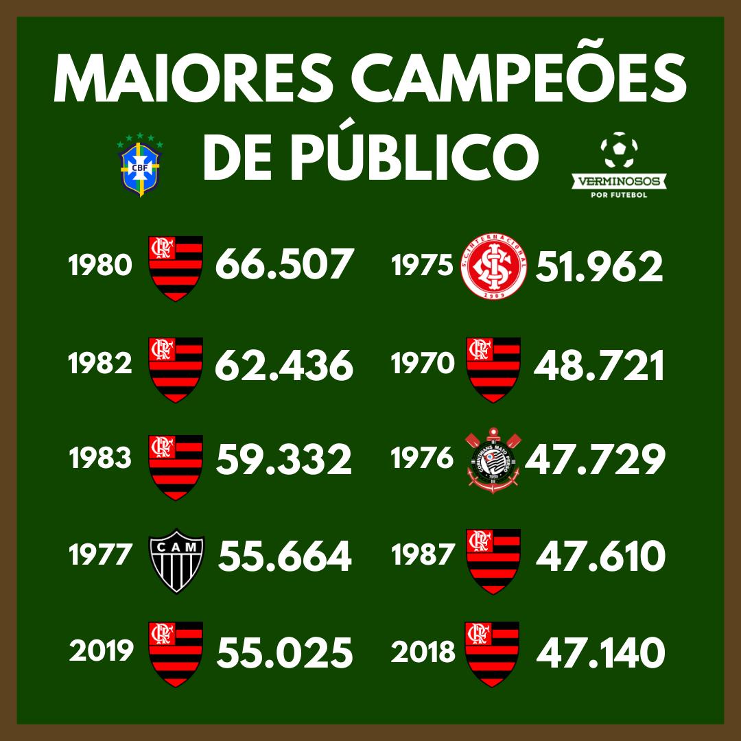 Maiores campeões de público da história (Arte: Rafael Luis Azevedo/Verminosos por Futebol)