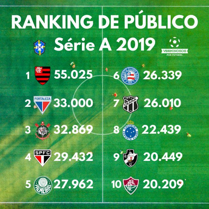 Ranking de público do Brasileirão de 2019 (Arte: Rafael Luis Azevedo/Verminosos por Futebol)