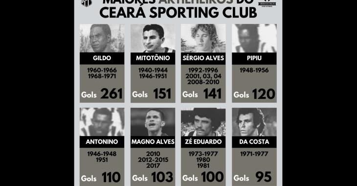 8 maiores artilheiros da história do Ceará