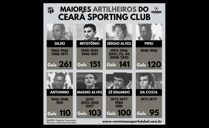 7 jogadores fizeram mais de 100 gols pelo Ceará (Arte: Rafael Luis Azevedo/Verminosos por Futebol)