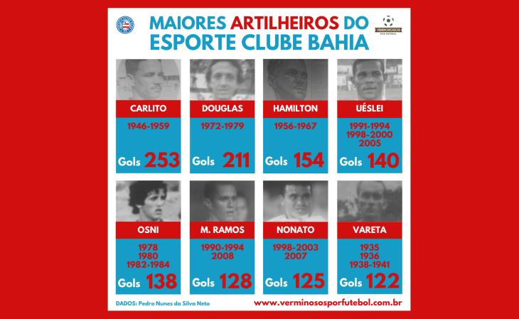 Os 8 líderes fizeram mais de 100 gols pelo Bahia (Arte: Rafael Luis Azevedo/Verminosos por Futebol)