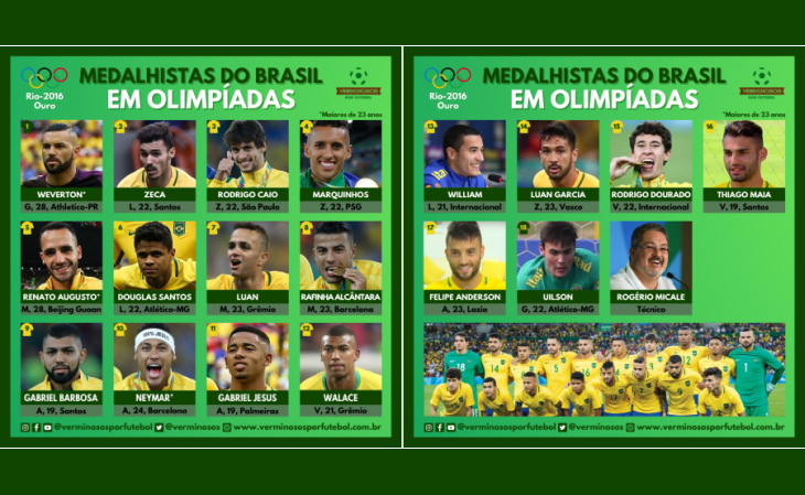 Estes são os jogadores do Brasil medalhistas no futebol masculino em Olimpíadas