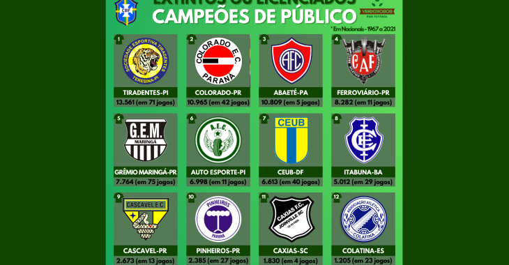 Quais os clubes extintos ou licenciados com melhores públicos em campeonatos nacionais?