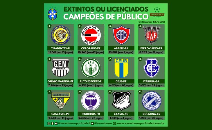 Os 12 campeões de público entre extintos e licenciados (Foto: Rafael Luis Azevedo/Verminosos por Futebol)